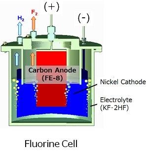 Fluorine gas generation